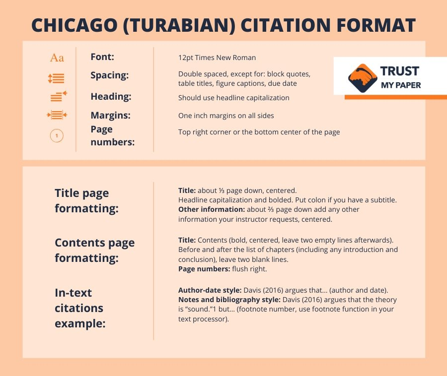 Chicago formatting infographic