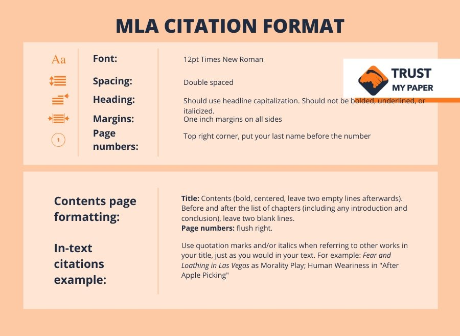 MLA Format infographic