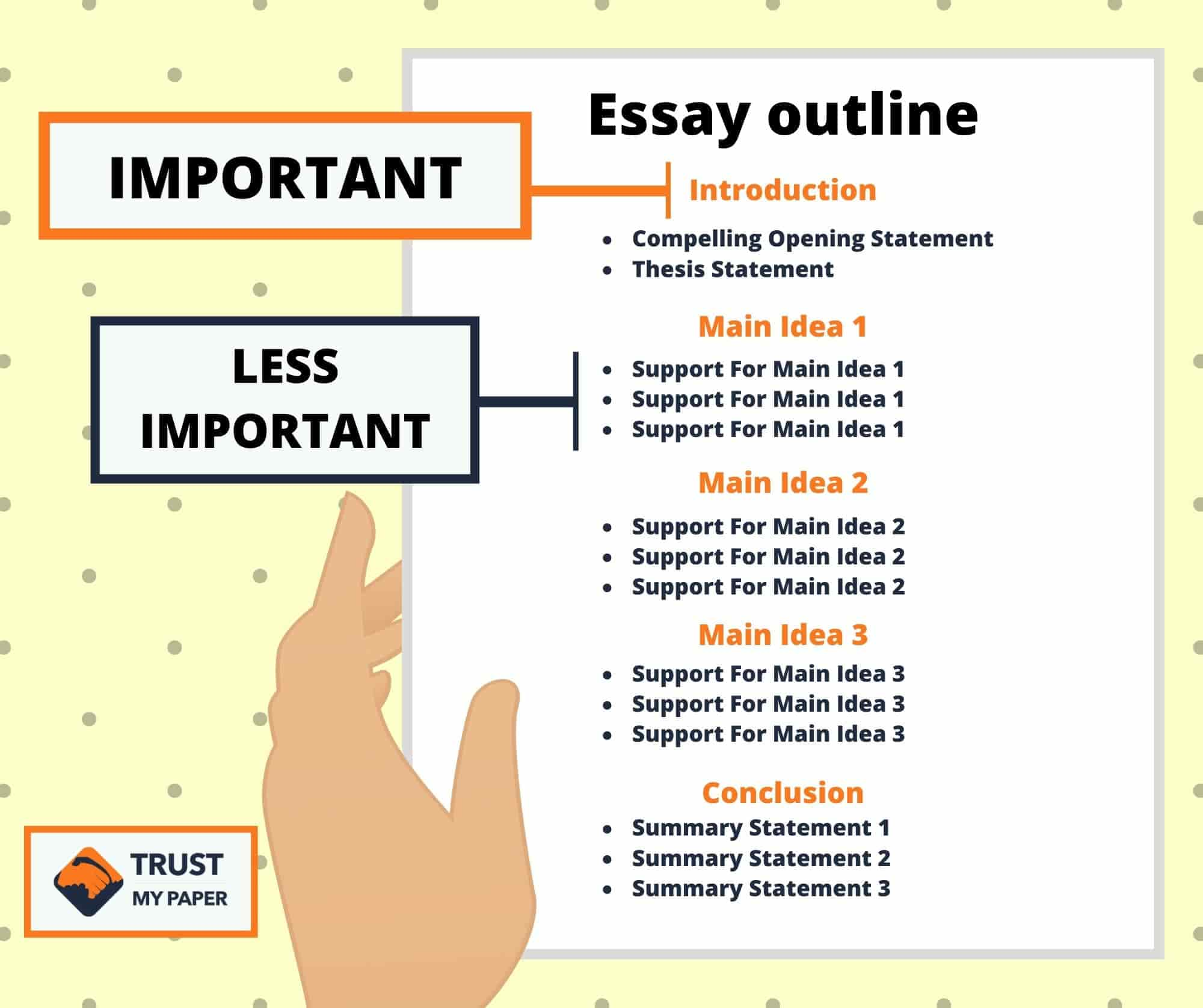 How to write an outline inforgaphic
